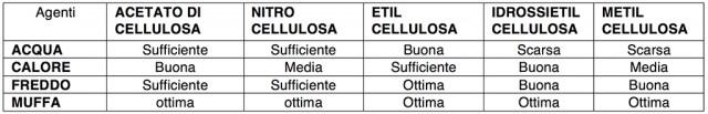 Colle a base di cellulosa: resistenza agli agenti