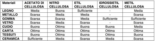 tabella-2-colle-cellulosa